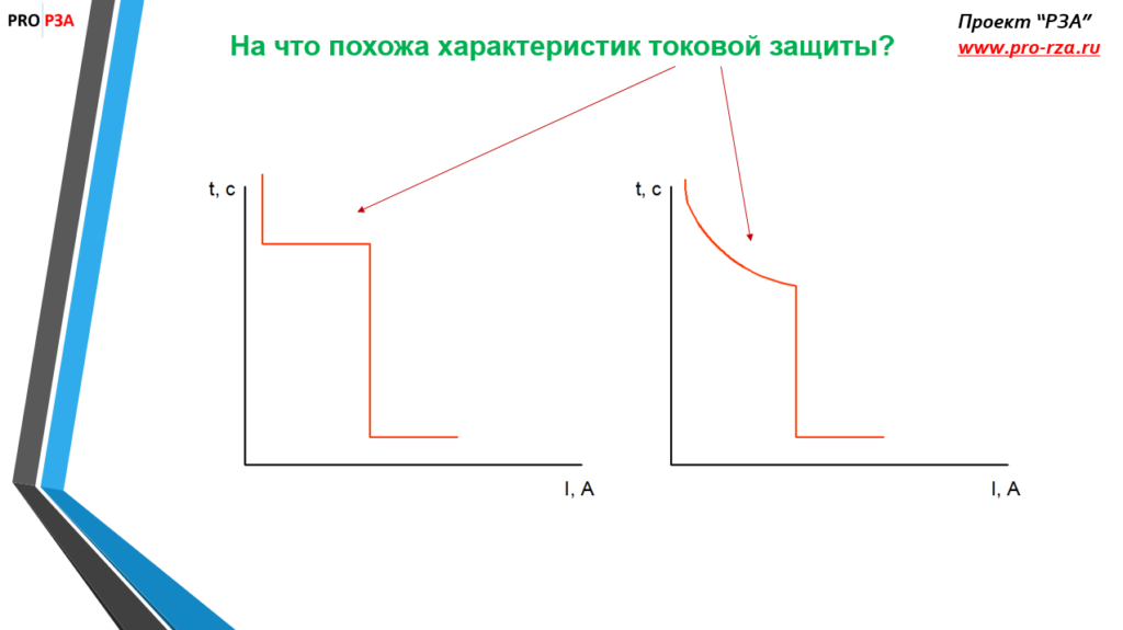 Характеристика МТЗ- тест по максмиальной токовой защите