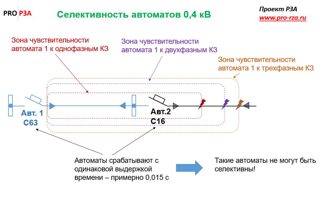 Схема с автоматами 0,4 кВ