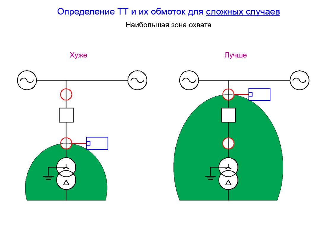 Различные зоны охвата релейной защиты трансформатора