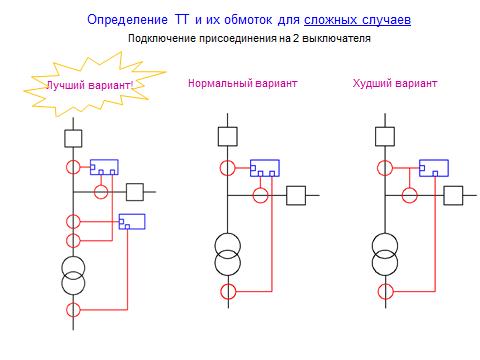 Как правильно подключать токовые цепи РЗА