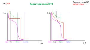 Характеристика МТЗ