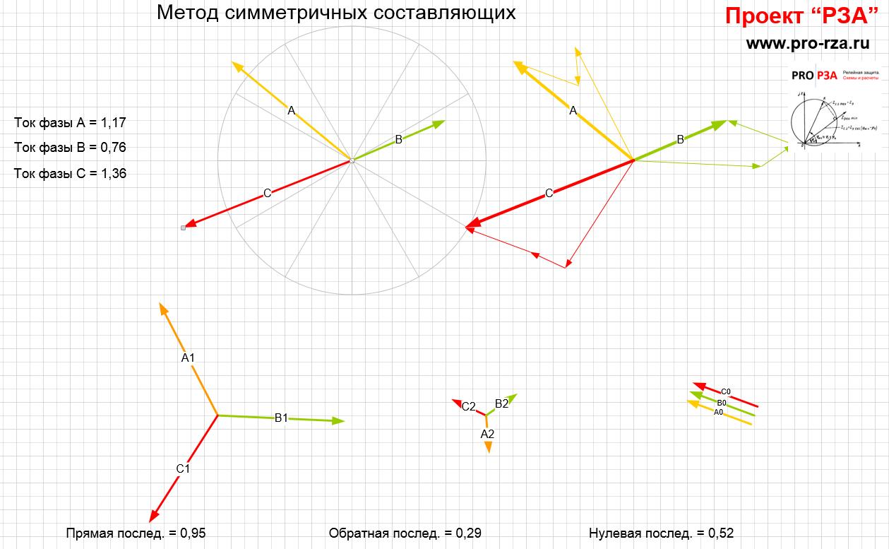 Метод симметричных составляющих - модель