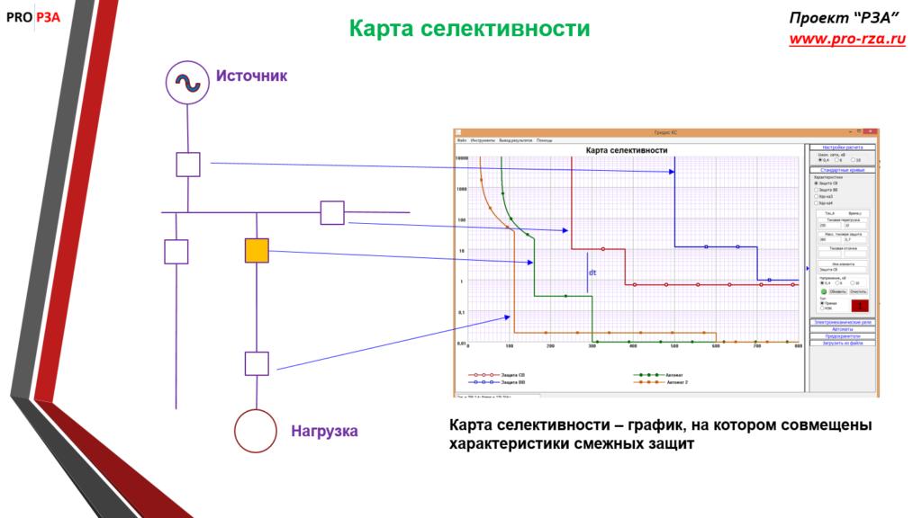 Принцип построения карты селективности