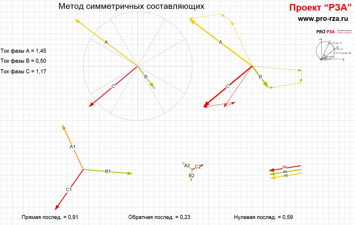 Векторные диаграммы токов - программа