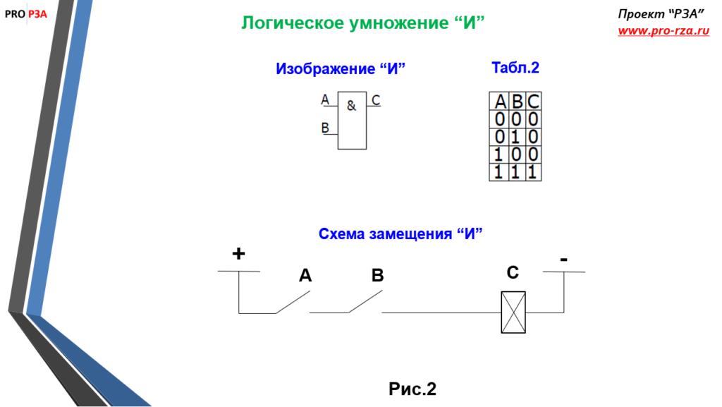 Схема замещения логического умножения И