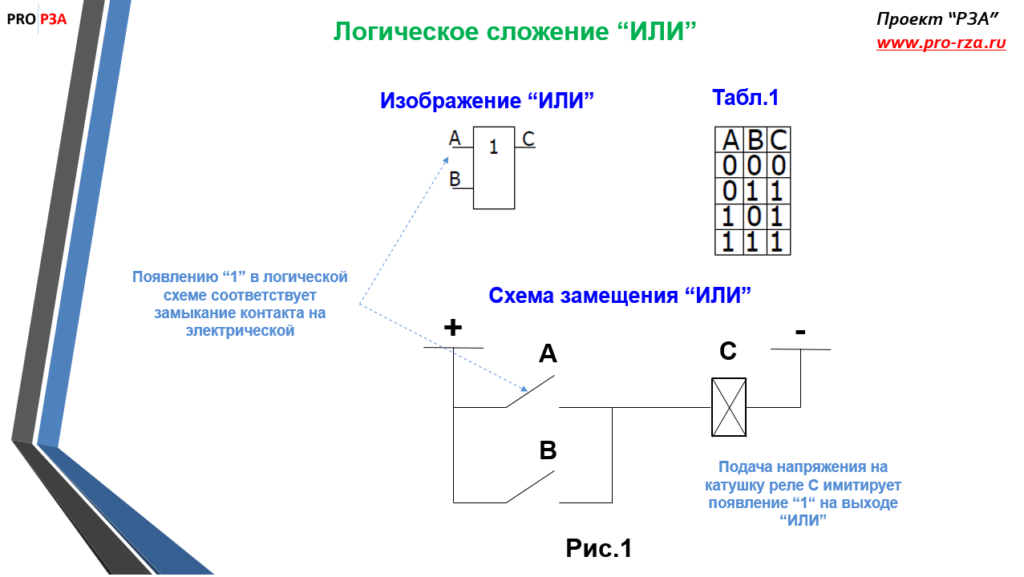 Схема замещения логического сложения ИЛИ