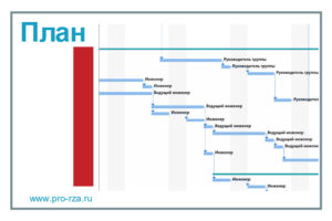 План проекта подстанции 35 кВ
