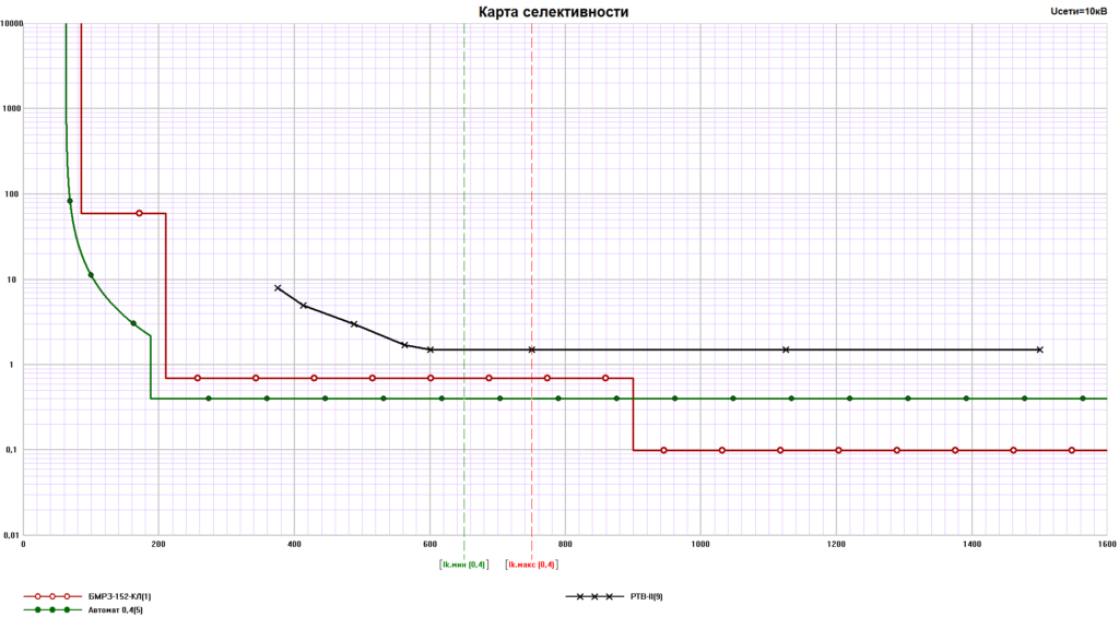 Карта селективности реле, БМРЗ и автомата 0,4 кВ