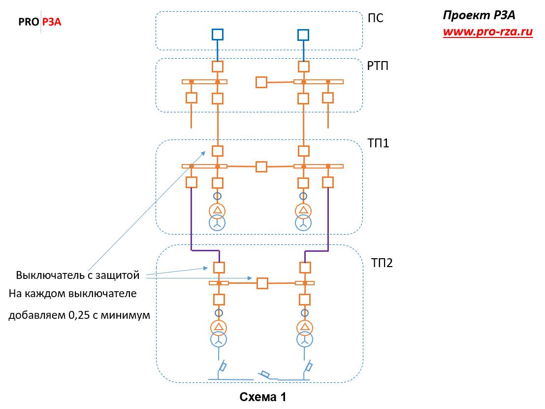 Схема распределения 6-10 кВ