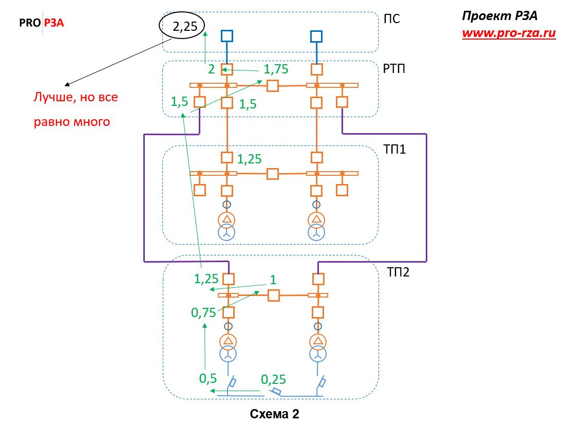 Проблема с большим количеством выключателей в сетях 6-10 кВ (меняем точку подключения подстанции)