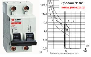 Селективность модульных автоматов 0,4 кВ