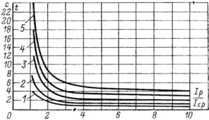 Характеристика РТ-80