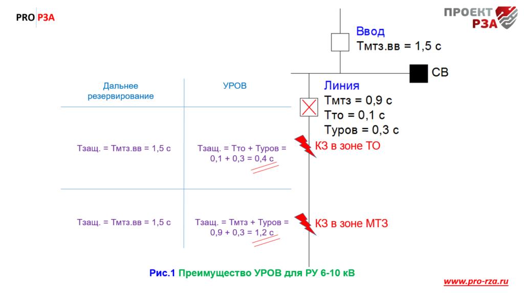 Сравнение УРОВ и дальнего резервирования (время отключения)
