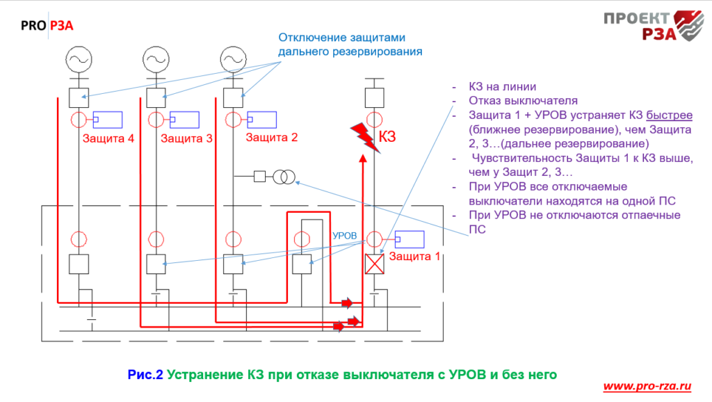 Влияние УРОВ на время отключения короткого замыкания (КЗ)
