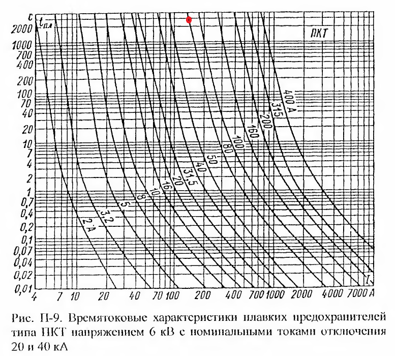 Характеристики предохранителей ПКТ для защиты трансформатора 10/0,4 кВ