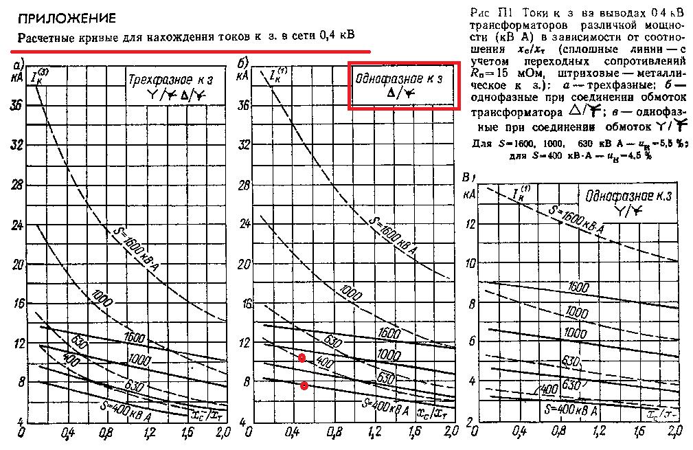 Кривые токов КЗ за трансформатором