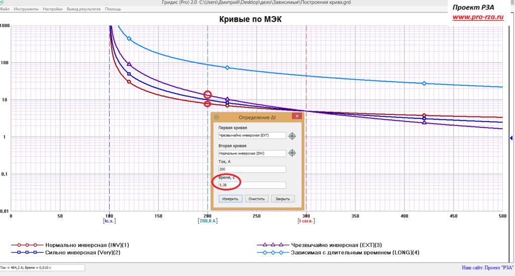 Коэффициент К для зависимых защитных кривых