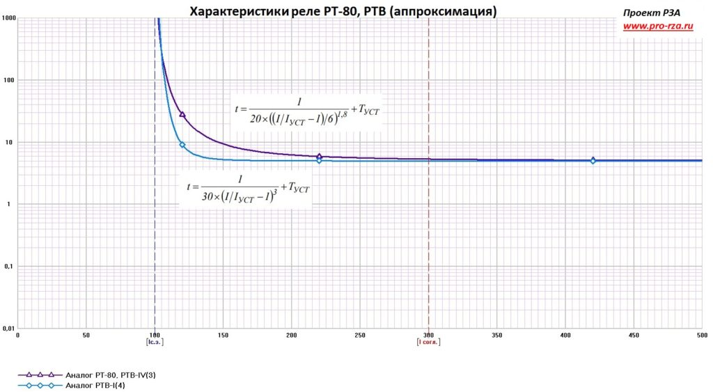 Характеристика реле РТ-80 (аппроксимация)