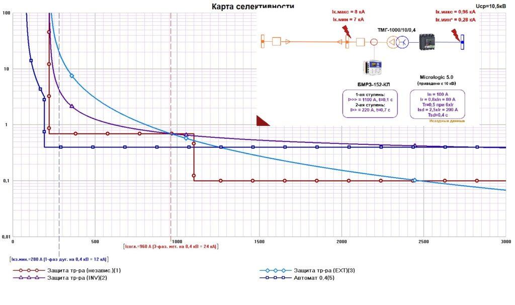 Применение зависимых кривых для защиты трансформатора
