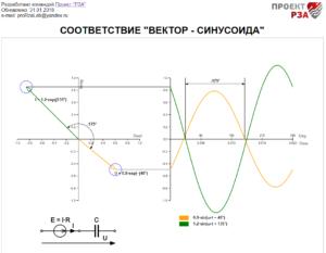 Как из синусоиды получается вектор?
