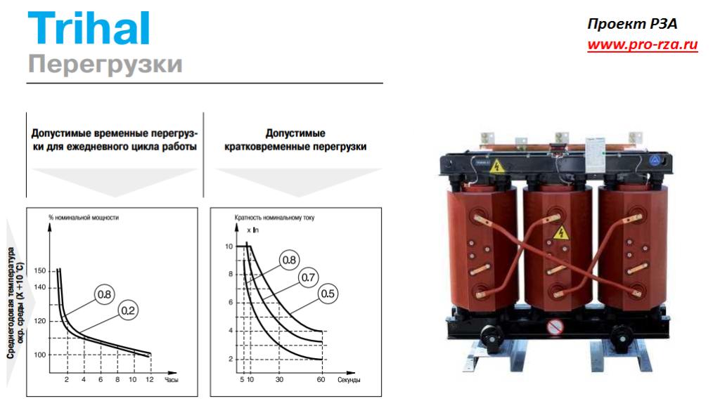 Перегрузочная характеристика сухого трансформатора