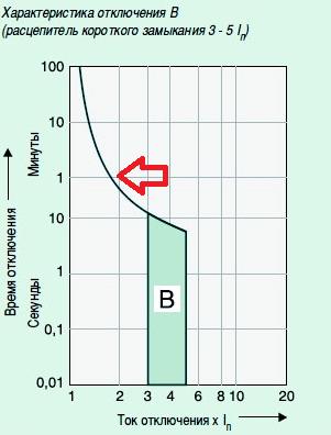 Защитная характеристика В автомата 0,4 кВ