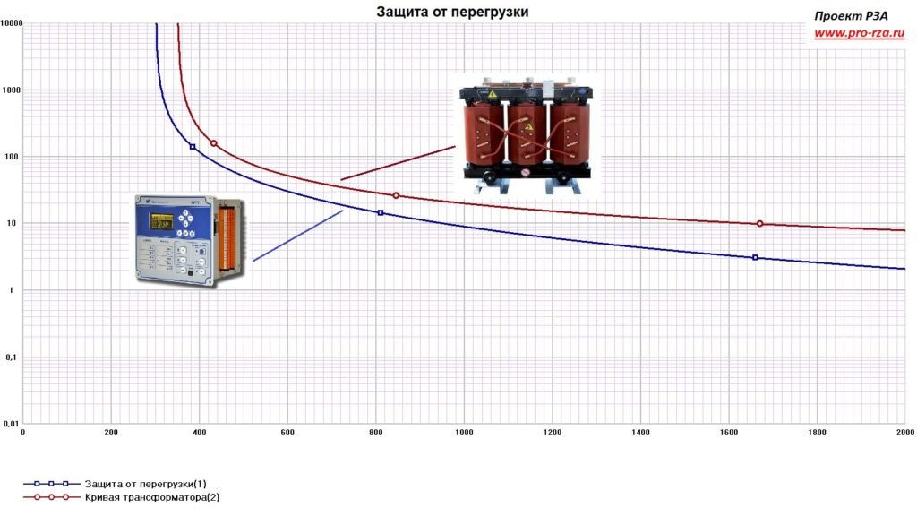 Выбор защиты от перегрузки трансформатора