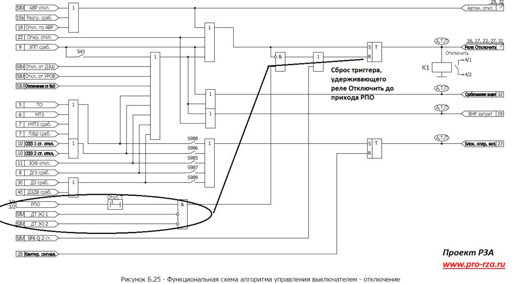 Алгоритм работы выходного реле управления выключателя (микропроцессорный терминал РЗА)