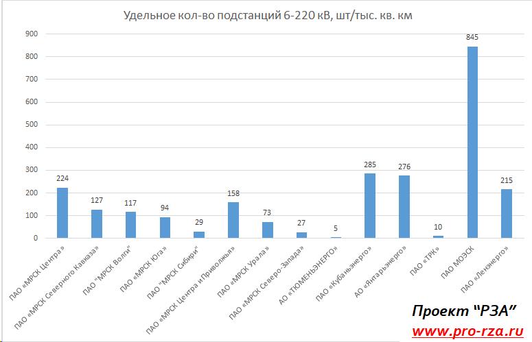 Удельное распределение подстанций по филиалам ПАО Россети в зависимости от территории обслуживания