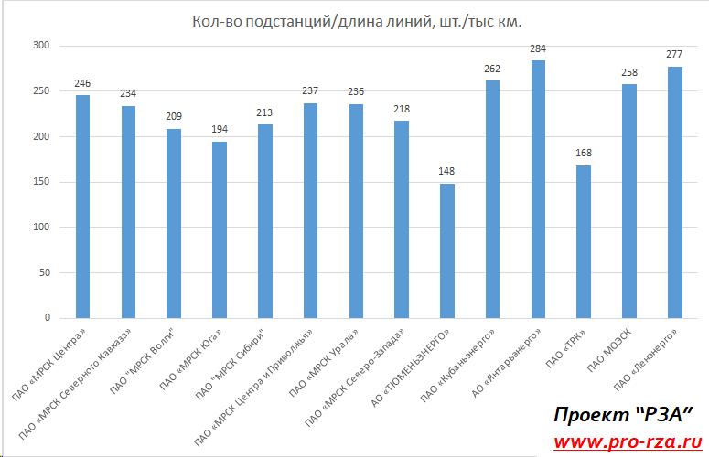 Количество подстанций к длине линий по филиалам ПАО Россети