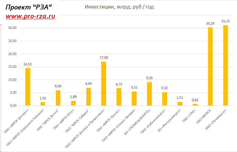 Инвестиции по филиалам ПАО Россети