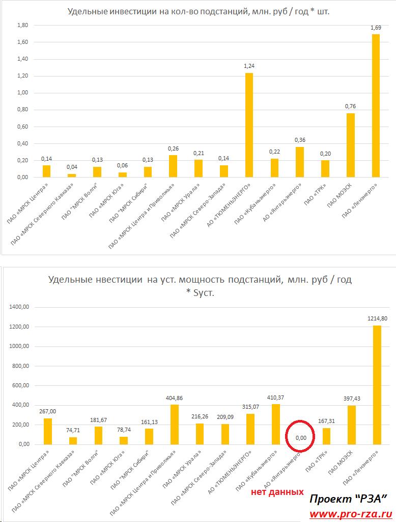 Удельные инвестиции по филиалам ПАО Россети