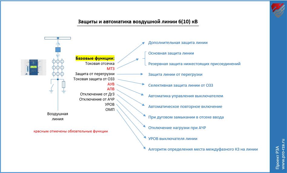Защиты и автоматика воздушной линии 6-10 кВ
