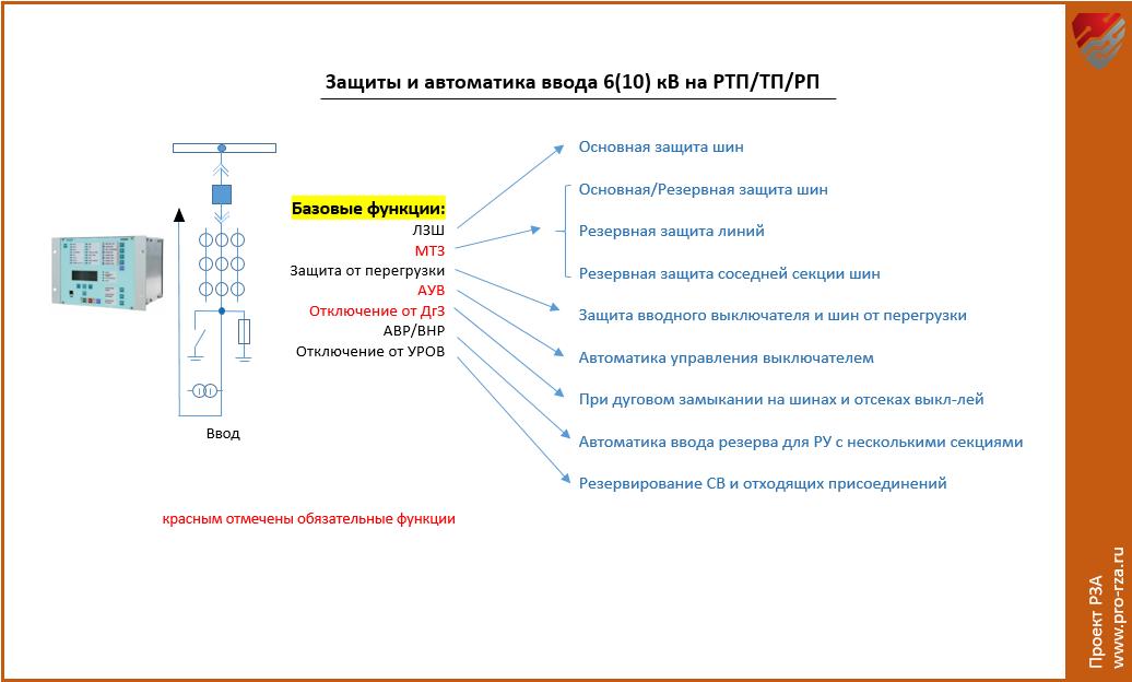 Защиты и автоматика ввода на РТП и ТП 6-10 кВ