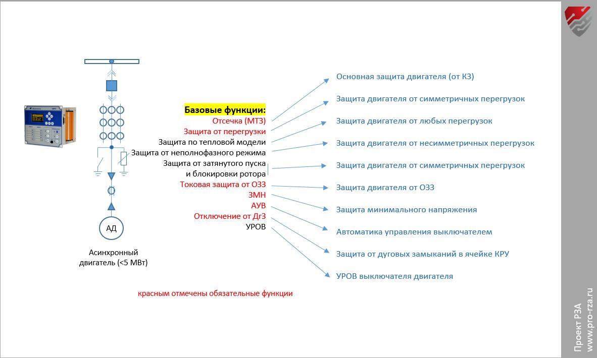 Защиты и автоматика асинхронного двигателя 6(10) кВ