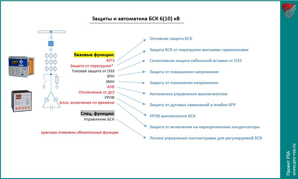 Защиты и автоматика батареи статических конденсаторов (БСК) 6-10 кВ
