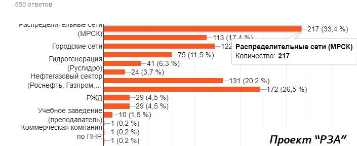 Опрос сколько зарабатывает релейщик - распределение по компаниям