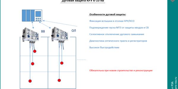 14 Дуговая защита КРУ 6-10 кВ