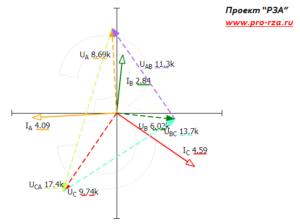Векторная диаграмма токов и напряжений из модели 110/10 кВ Проект РЗА