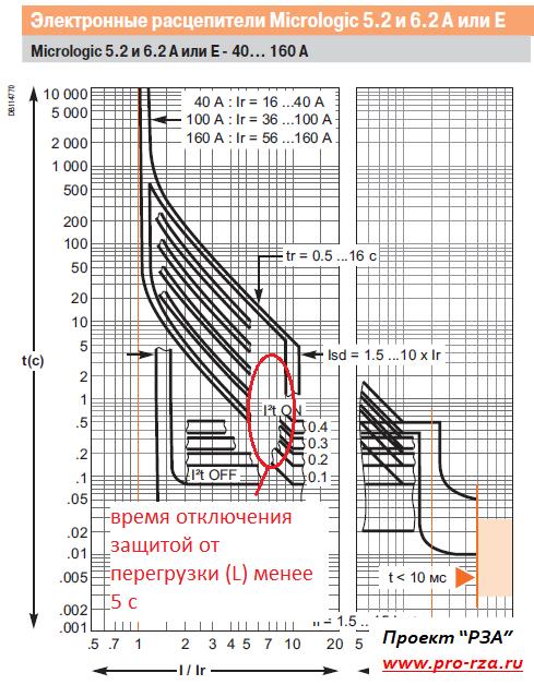 Отключение КЗ в сети 0,4 кВ защитой от перегрузки