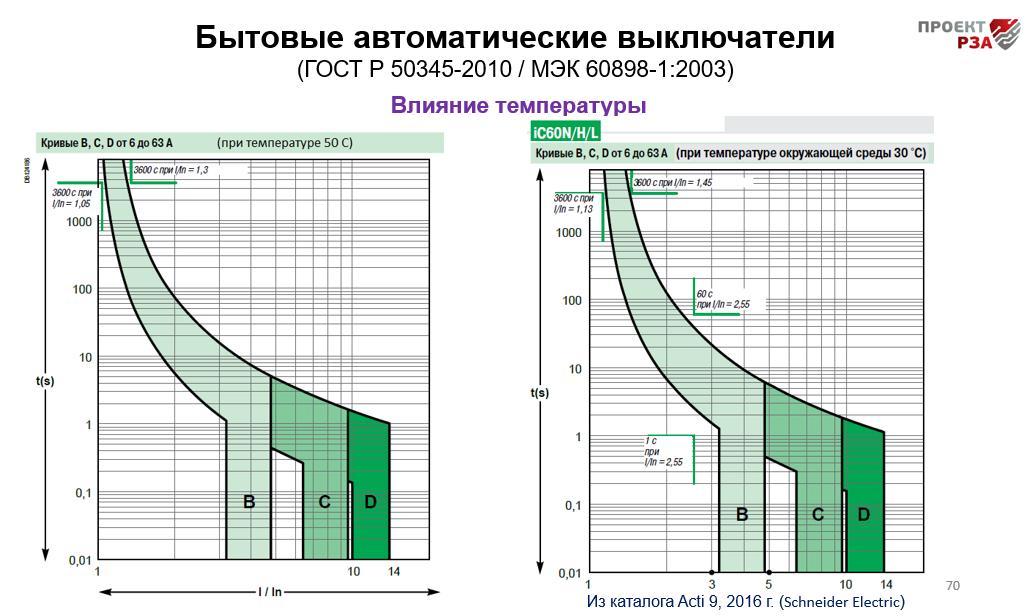 Влияние температуры на характеристики автоматов 0,4 кВ
