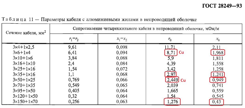 Особенности расчета однофазных токов КЗ в сети 0,4 кВ