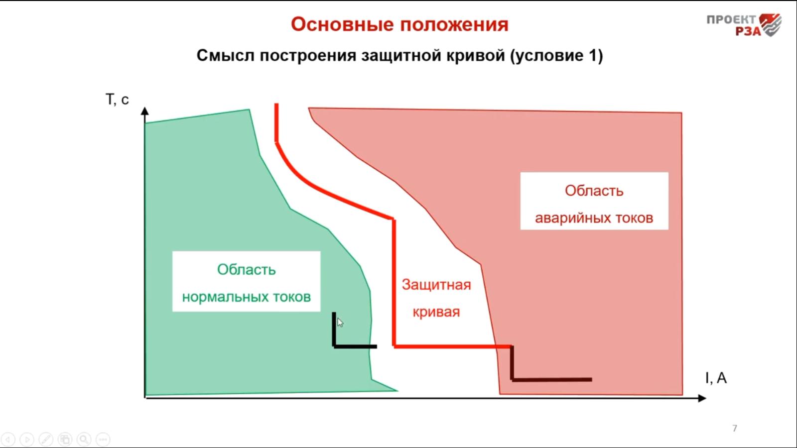 Графический смысл выбора уставок автомата 0,4 кВ