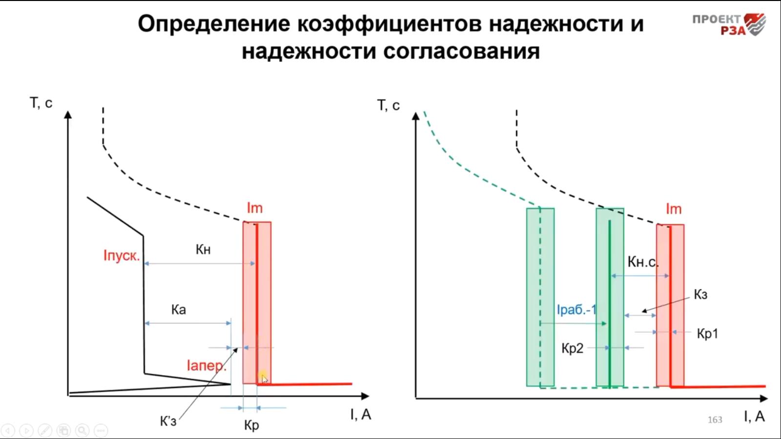 Коэффицинеты надежности автоматических выключателей 0,4 кВ