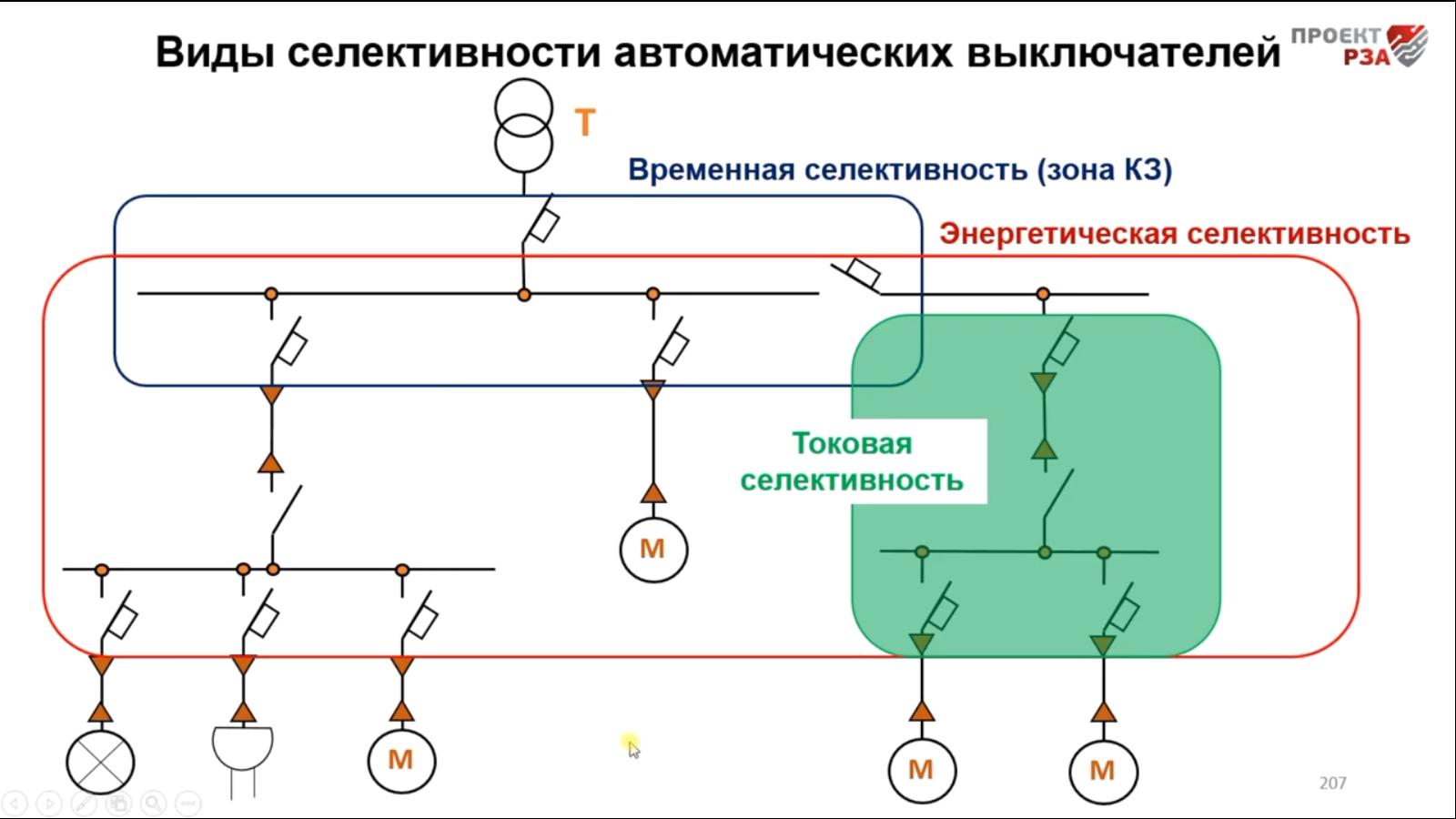 Селективность автоматических выключателей 0,4 кВ