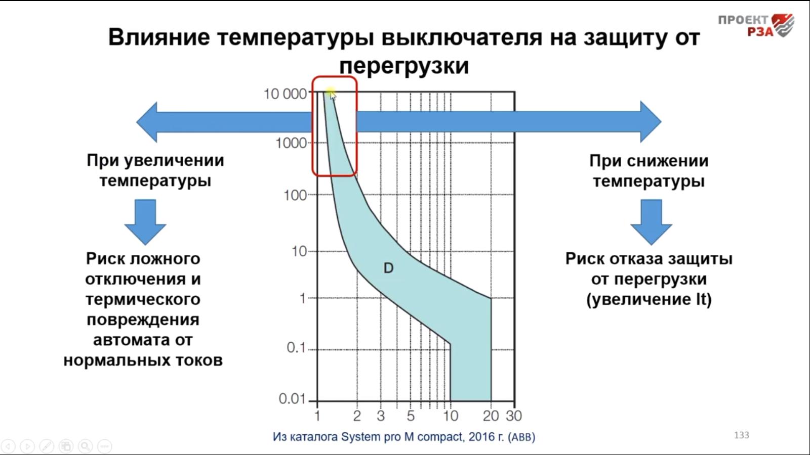 Влияние температуры на уставки автоматических выключателей 0,4 кВ