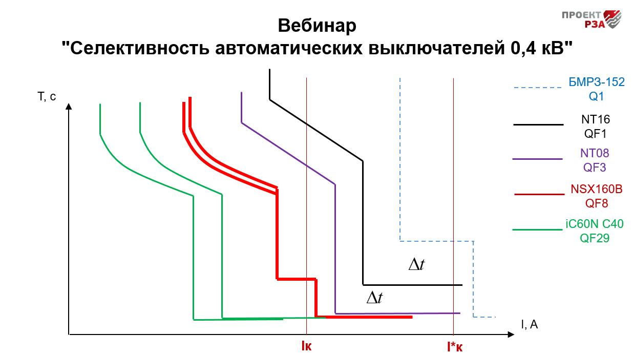 Вебинар «Селективность автоматических выключателей 0,4 кВ»