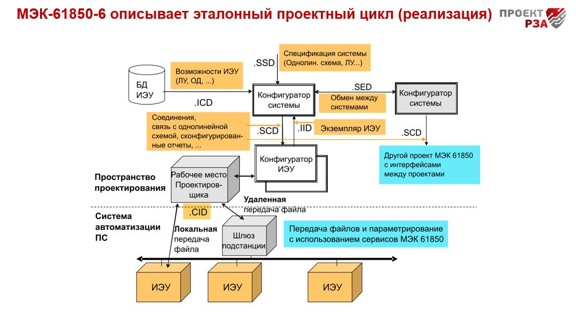 проектный цикл МЭК-61850
