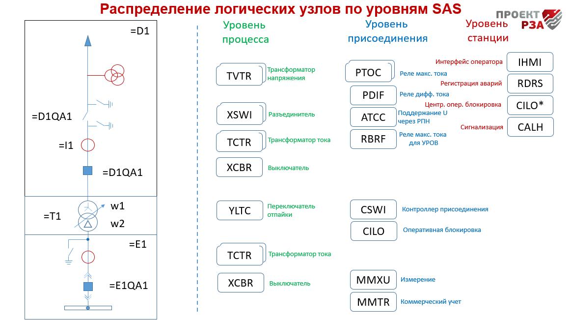 Абстрактная модель данных МЭК-61850