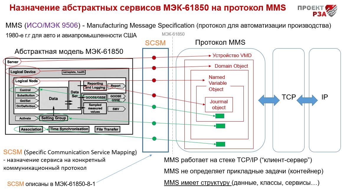 Назначение сервисов МЭК-61850 на протоколMMS